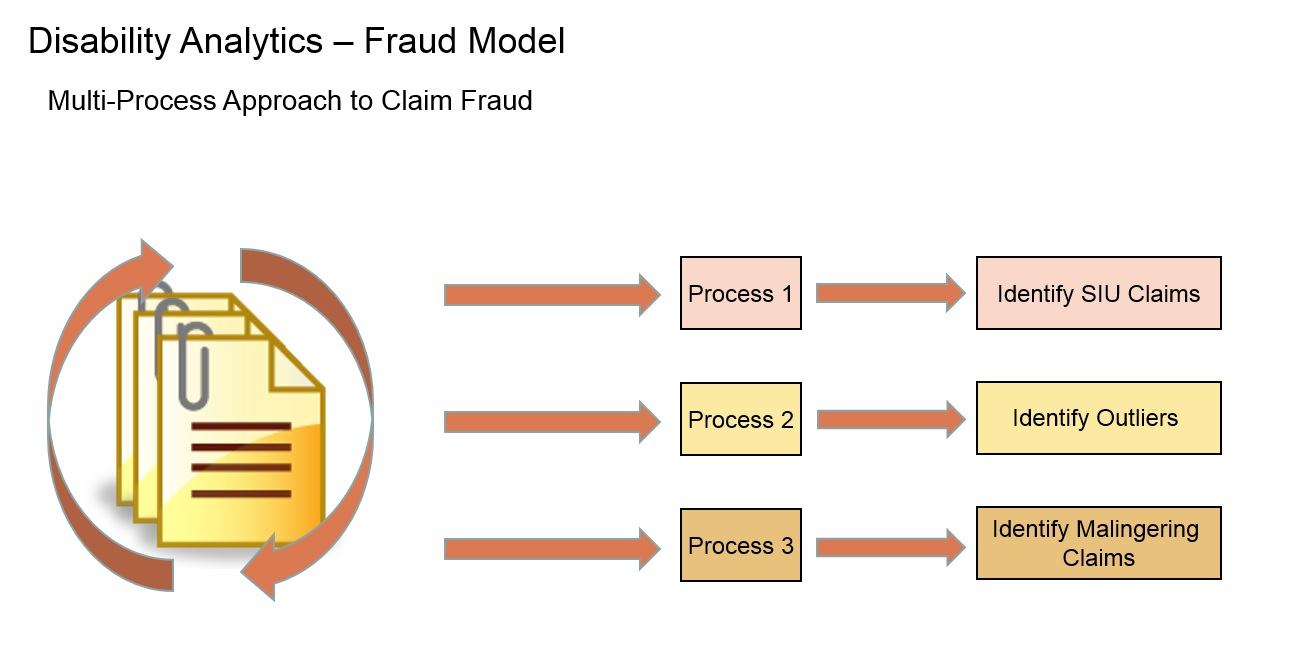 Fraud The Claim Lab